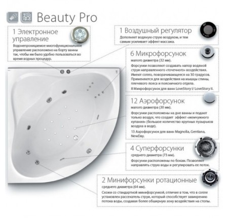 Гидроаэромассажная система Ravak Beauty Pro BP0001
